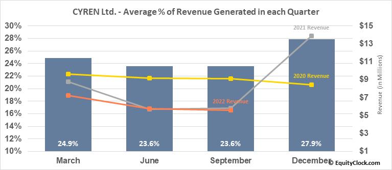 CYREN Ltd. (NASD:CYRN) Revenue Seasonality