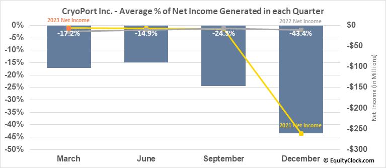 CryoPort Inc. (NASD:CYRX) Net Income Seasonality