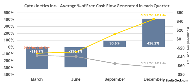 Cytokinetics Inc. (NASD:CYTK) Free Cash Flow Seasonality