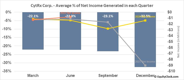 CytRx Corp. (OTCMKT:CYTR) Net Income Seasonality