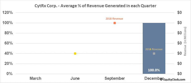 CytRx Corp. (OTCMKT:CYTR) Revenue Seasonality