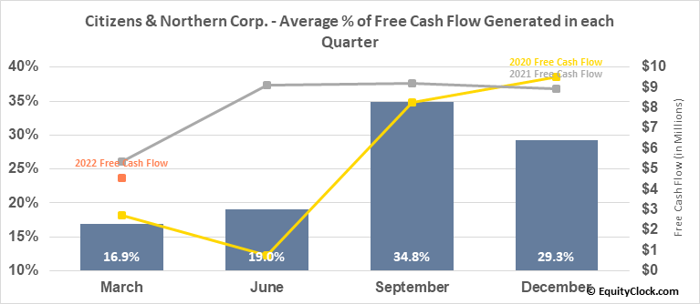Citizens & Northern Corp. (NASD:CZNC) Free Cash Flow Seasonality