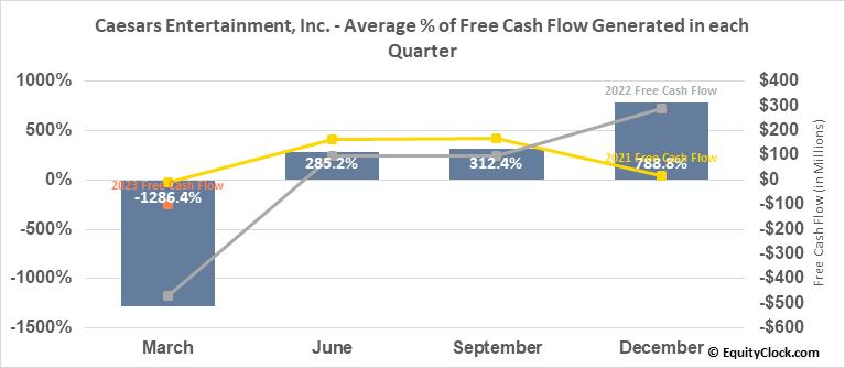 Caesars Entertainment, Inc. (NASD:CZR) Free Cash Flow Seasonality