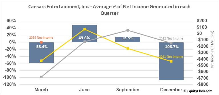 Caesars Entertainment, Inc. (NASD:CZR) Net Income Seasonality