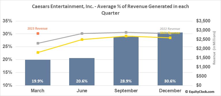Caesars Entertainment, Inc. (NASD:CZR) Revenue Seasonality