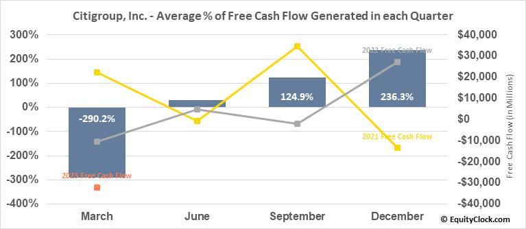 Citigroup, Inc. (NYSE:C) Free Cash Flow Seasonality