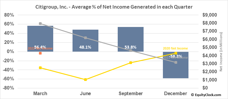 Citigroup, Inc. (NYSE:C) Net Income Seasonality