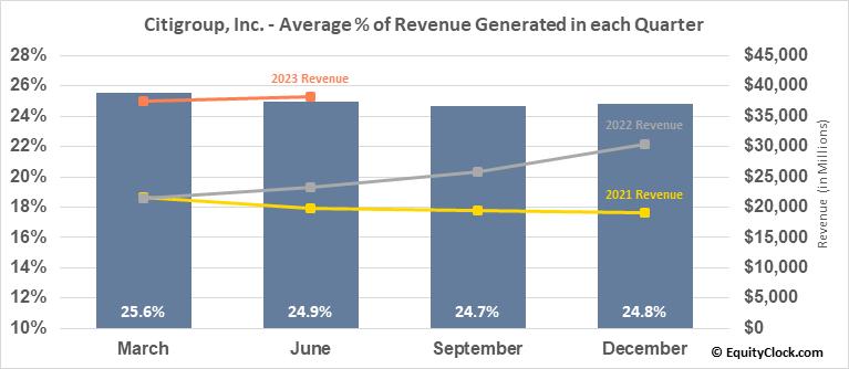 Citigroup, Inc. (NYSE:C) Revenue Seasonality