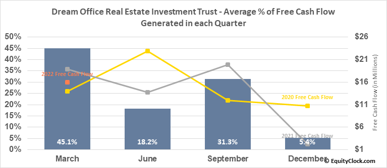 Dream Office Real Estate Investment Trust (TSE:D/UN.TO) Free Cash Flow Seasonality