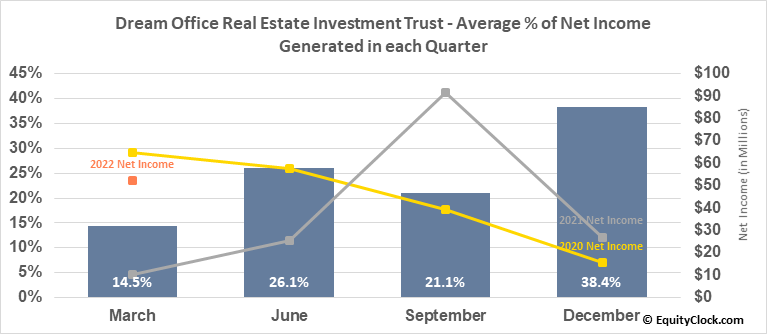 Dream Office Real Estate Investment Trust (TSE:D/UN.TO) Net Income Seasonality