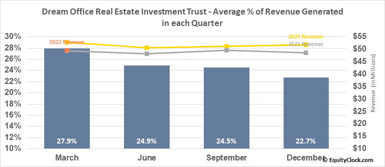 Dream Office Real Estate Investment Trust (TSE:D/UN.TO) Revenue Seasonality