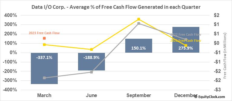Data I/O Corp. (NASD:DAIO) Free Cash Flow Seasonality