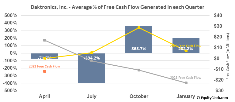 Daktronics, Inc. (NASD:DAKT) Free Cash Flow Seasonality
