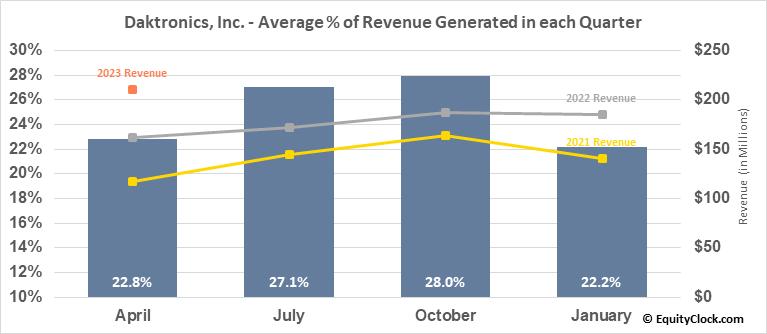 Daktronics, Inc. (NASD:DAKT) Revenue Seasonality