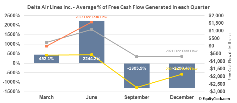 Delta Air Lines Inc. (NYSE:DAL) Free Cash Flow Seasonality