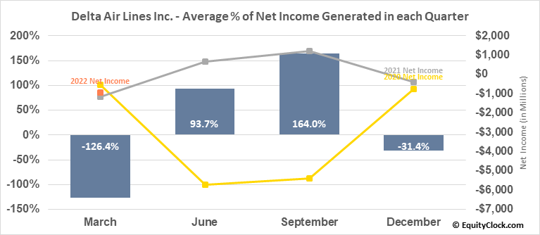 Delta Air Lines Inc. (NYSE:DAL) Net Income Seasonality