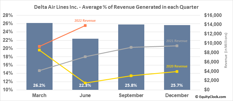 Delta Air Lines Inc. (NYSE:DAL) Revenue Seasonality