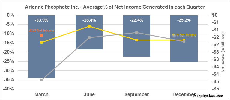 Arianne Phosphate Inc. (TSXV:DAN.V) Net Income Seasonality