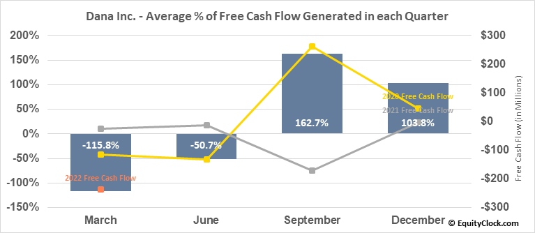 Dana Inc. (NYSE:DAN) Free Cash Flow Seasonality