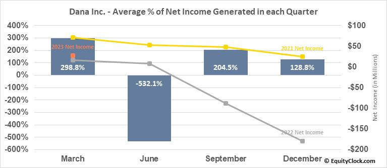 Dana Inc. (NYSE:DAN) Net Income Seasonality