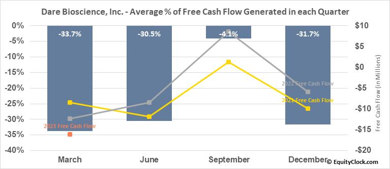 Dare Bioscience, Inc. (NASD:DARE) Free Cash Flow Seasonality