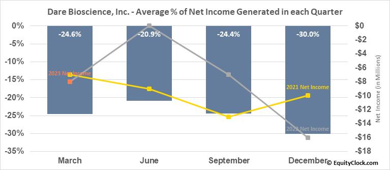 Dare Bioscience, Inc. (NASD:DARE) Net Income Seasonality