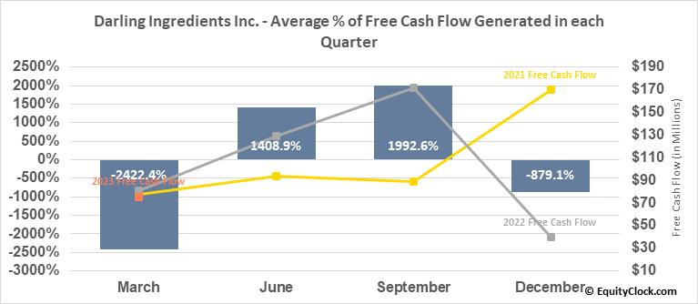 Darling Ingredients Inc. (NYSE:DAR) Free Cash Flow Seasonality
