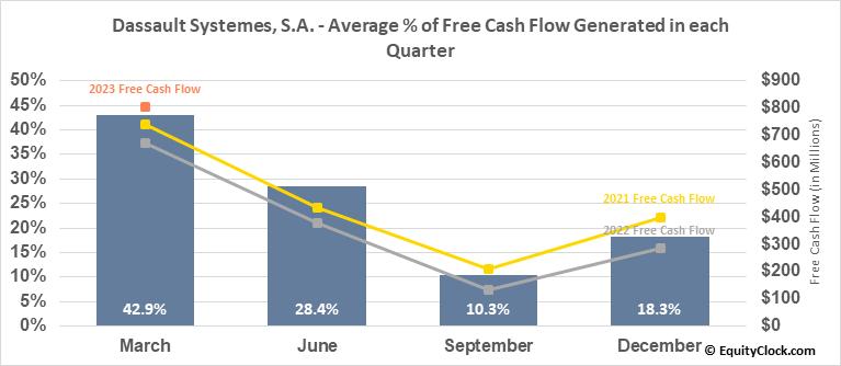 Dassault Systemes, S.A. (OTCMKT:DASTY) Free Cash Flow Seasonality