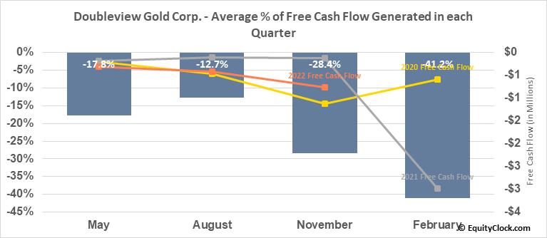 Doubleview Gold Corp. (TSXV:DBG.V) Free Cash Flow Seasonality