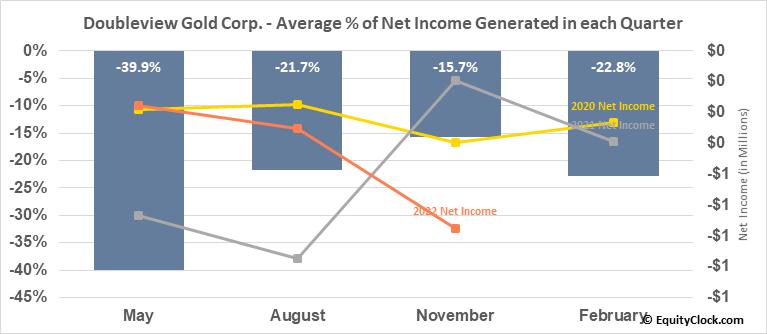 Doubleview Gold Corp. (TSXV:DBG.V) Net Income Seasonality