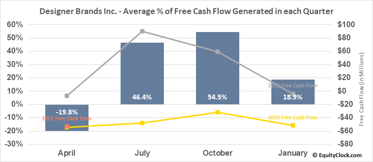 Designer Brands Inc. (NYSE:DBI) Free Cash Flow Seasonality