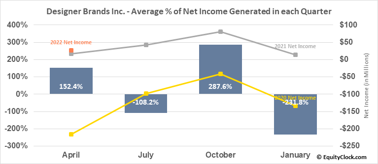 Designer Brands Inc. (NYSE:DBI) Net Income Seasonality