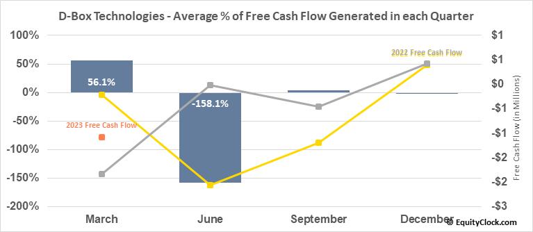 D-Box Technologies (TSE:DBO.TO) Free Cash Flow Seasonality