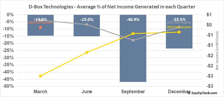 D-Box Technologies (TSE:DBO.TO) Net Income Seasonality