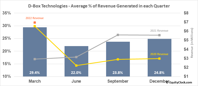D-Box Technologies (TSE:DBO.TO) Revenue Seasonality