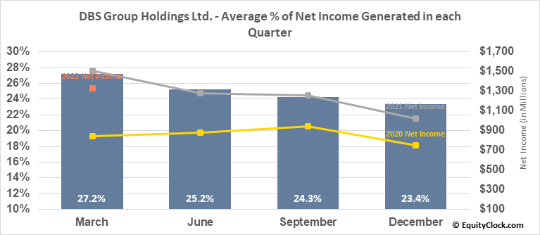 DBS Group Holdings Ltd. (OTCMKT:DBSDY) Net Income Seasonality