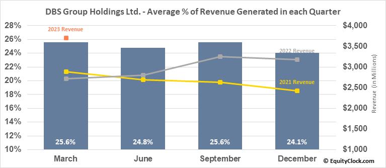 DBS Group Holdings Ltd. (OTCMKT:DBSDY) Revenue Seasonality