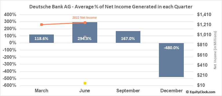 Deutsche Bank AG (NYSE:DB) Net Income Seasonality