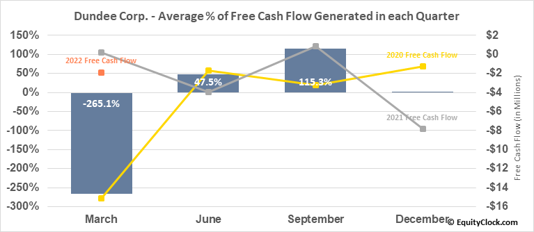 Dundee Corp. (TSE:DC/A.TO) Free Cash Flow Seasonality