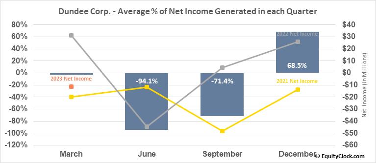Dundee Corp. (TSE:DC/A.TO) Net Income Seasonality