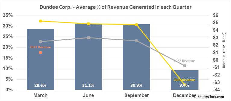 Dundee Corp. (TSE:DC/A.TO) Revenue Seasonality