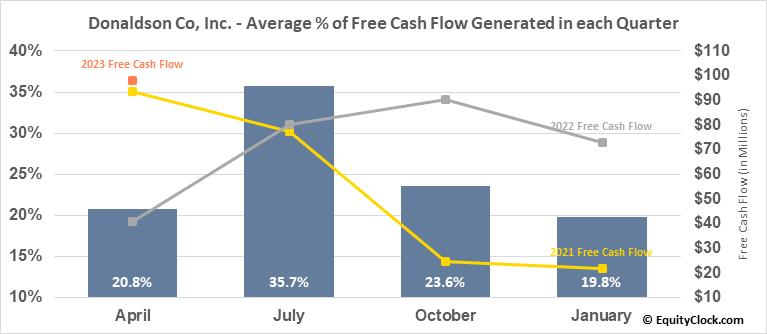 Donaldson Co, Inc. (NYSE:DCI) Free Cash Flow Seasonality