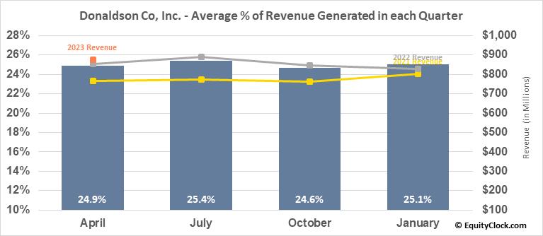 Donaldson Co, Inc. (NYSE:DCI) Revenue Seasonality