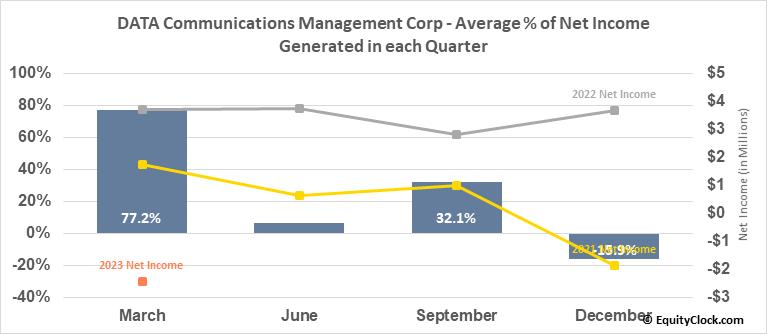 DATA Communications Management Corp (TSE:DCM.TO) Net Income Seasonality