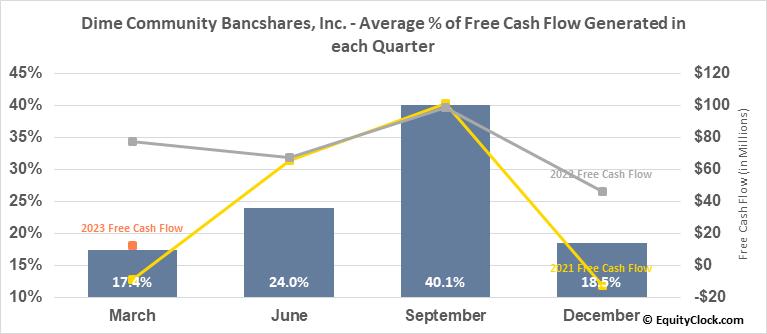 Dime Community Bancshares, Inc. (NASD:DCOM) Free Cash Flow Seasonality