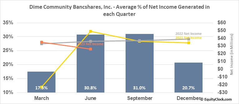 Dime Community Bancshares, Inc. (NASD:DCOM) Net Income Seasonality