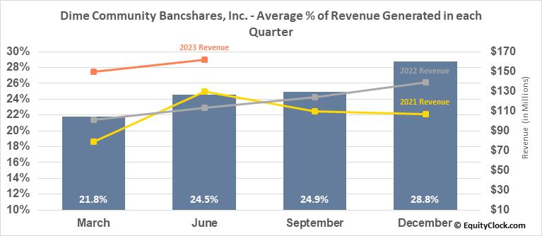 Dime Community Bancshares, Inc. (NASD:DCOM) Revenue Seasonality