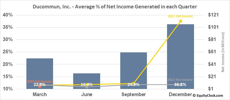 Ducommun, Inc. (NYSE:DCO) Net Income Seasonality