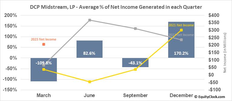 DCP Midstream, LP (NYSE:DCP) Net Income Seasonality