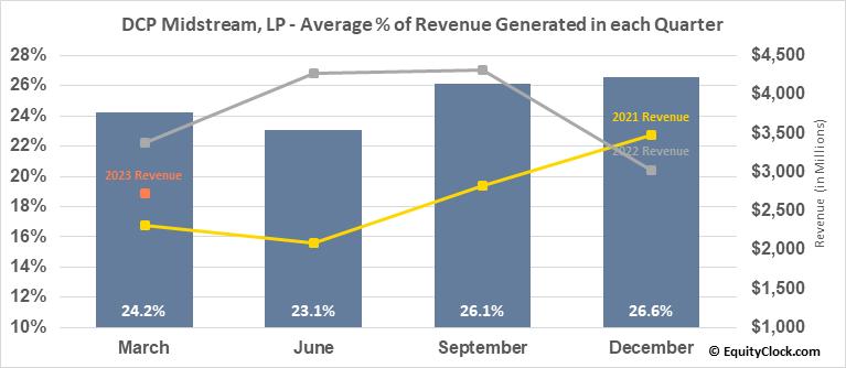 DCP Midstream, LP (NYSE:DCP) Revenue Seasonality